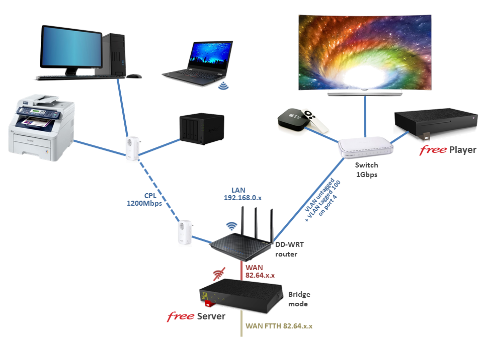 DD-WRT Forum :: View topic - 802 1q vlan range on E3000